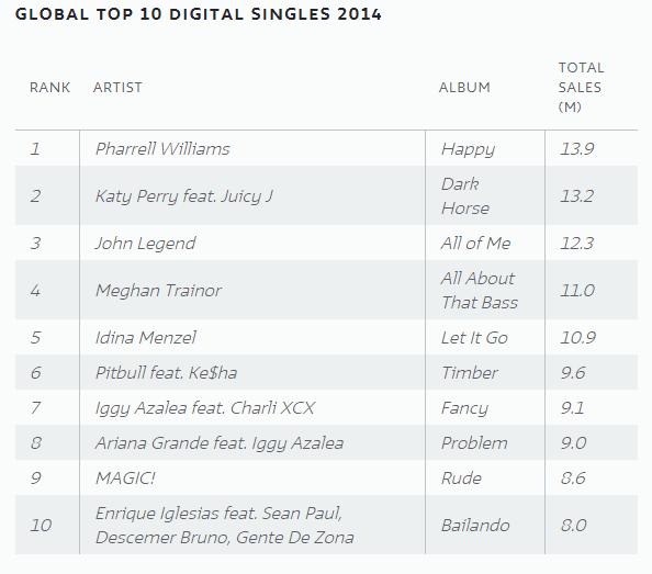 singles_ventes_2014