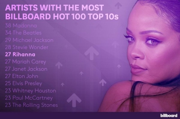 rihanna-top-10-hits-600x397-thatgrapejuice-600x397